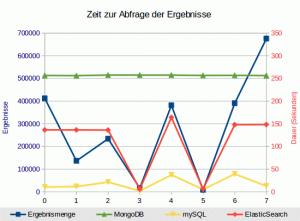 ElasticSearch vs. mySQL: Das zweite Rennen