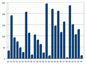 Elasticsearch date_histogram by age from of date of birth